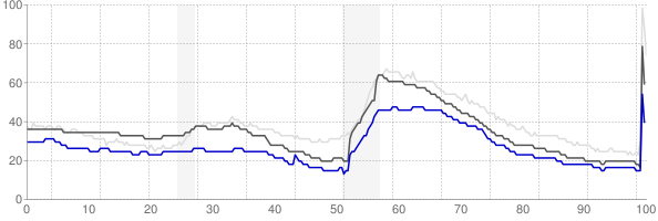 Idaho Falls, Idaho monthly unemployment rate chart